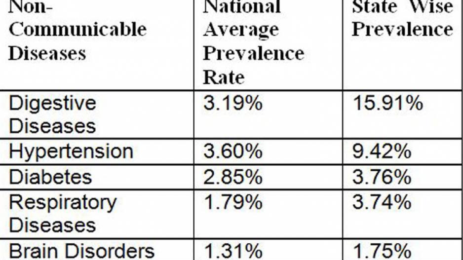 High NCD Prevalence In odisha