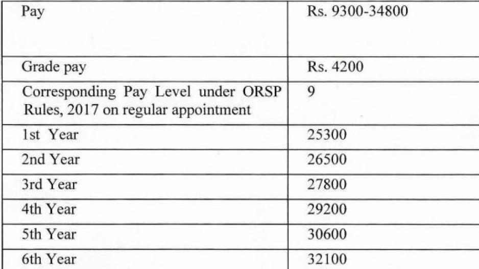 Remuneration Slab For Group B Initial Appointees