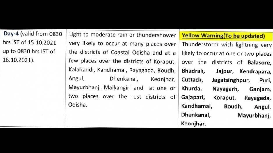 IMD Forecast Odisha